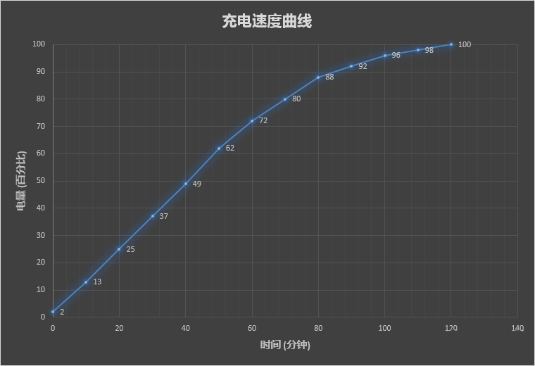 Lenovo Zuk Edge - grafico