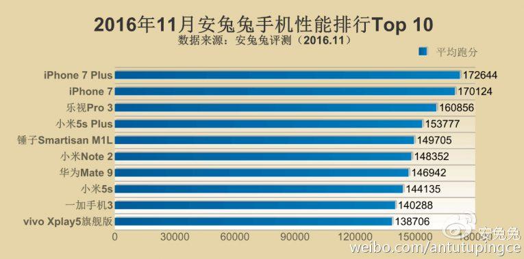 Tres teléfonos inteligentes Xiaomi en el Top 10 de noviembre de AnTuTu