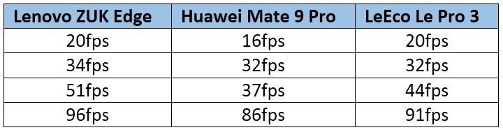 Lenovo Zuk Edge - comparación