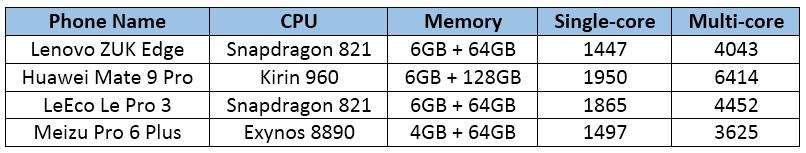 Lenovo Zuk Edge - comparación 2
