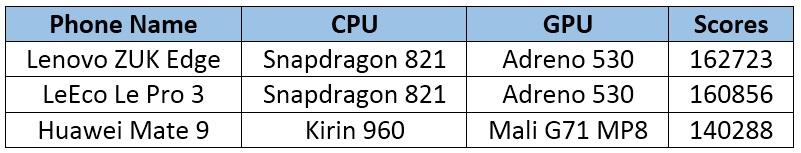 Lenovo Zuk Edge - comparación 4