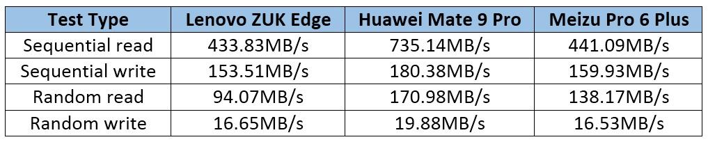 Lenovo Zuk Edge - comparación 5