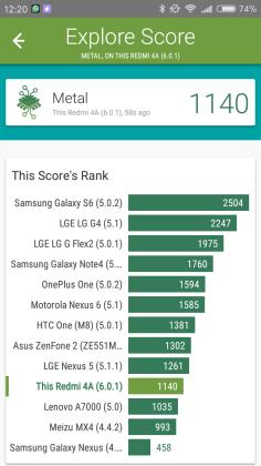 Xiaomi Redmi 4A benchmark