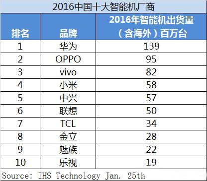 Xiaomi es el fabricante Chino No.4 más grande de Smartphones del 2016