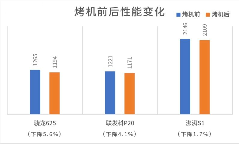 Snapdragon-625-Vs-MediaTek-P20-Vs-Xiaomi-Surging-S1-Comparison-Durability-2-1-8