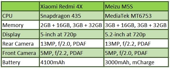 Xiaomi Redmi 4X vs Meizu M5S 02