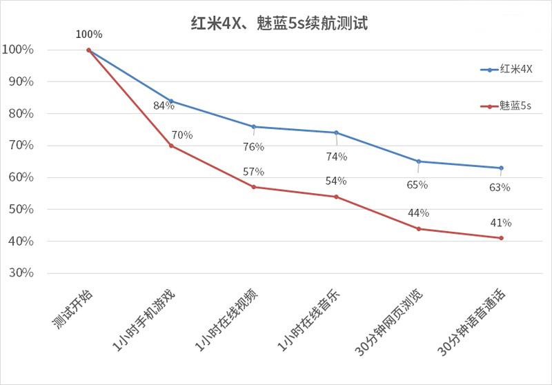 Xiaomi Redmi 4X vs Meizu M5S 14