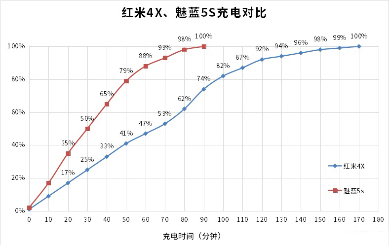 Xiaomi Redmi 4X vs Meizu M5S 15
