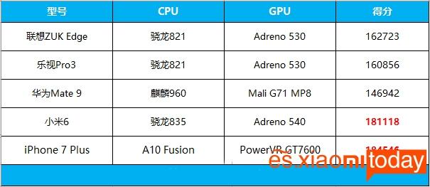 Xiaomi Mi 6 rendimiento 03