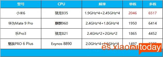Xiaomi Mi 6 rendimiento 05