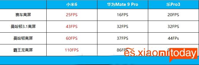 Xiaomi Mi 6 rendimiento 07