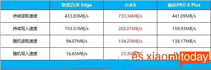 Xiaomi Mi 6 rendimiento 09