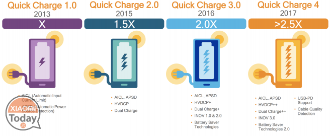 Quick Charge 4.0 diferencias