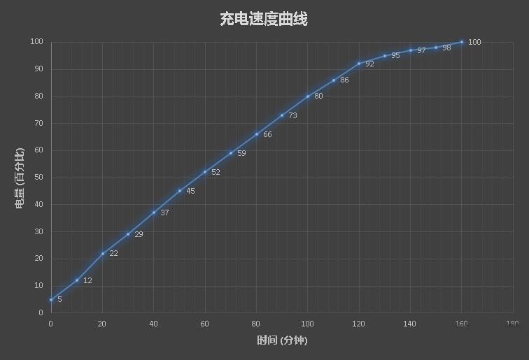 Xiaomi Redmi 4X Gráfico de carga
