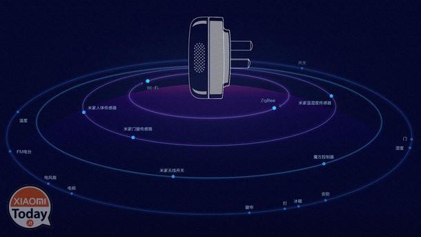 zócalo inteligente de Xiaomi: sistema
