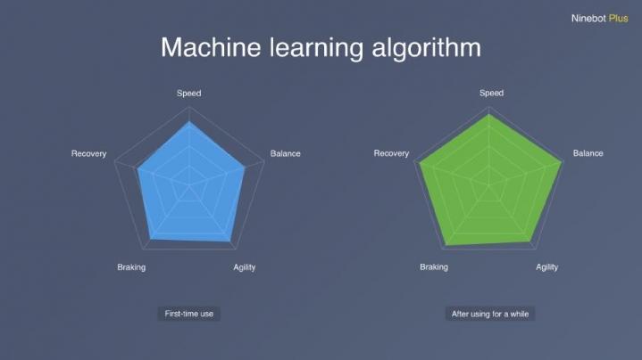 Ninebot Plus algoritmo de aprendizaje
