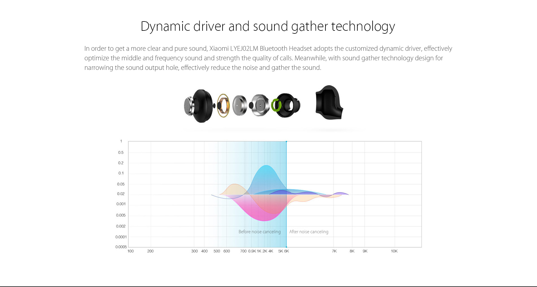 Xiaomi Mi Bluetooth Headset calidad de sonido