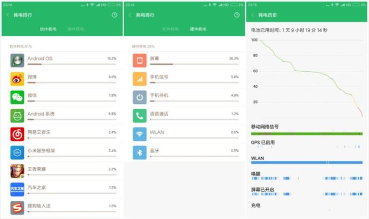 Xiaomi Mi MAX 2 uso de la batería