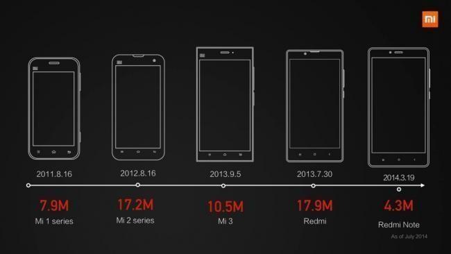 Xiaomi fechas de salida