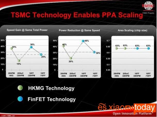 Meizu Pro 7 Plus: TSMC