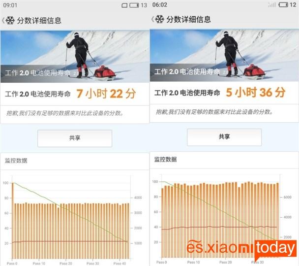 Meizu Pro 7 Plus: PCMark