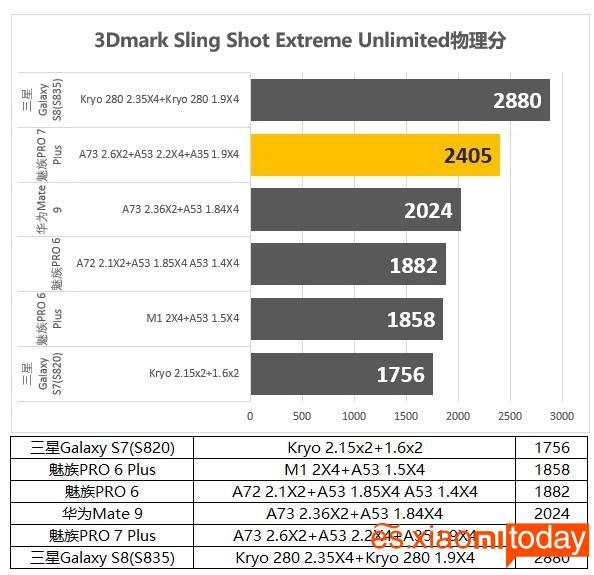 Meizu Pro 7 Plus: Sling Shot Extreme Unlimited