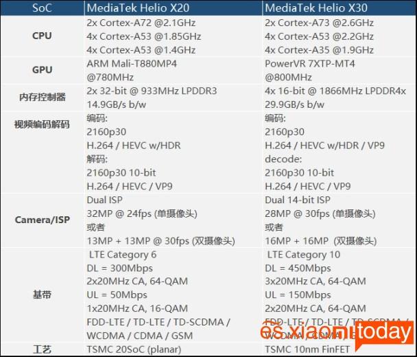 Meizu Pro 7 Plus: hardware
