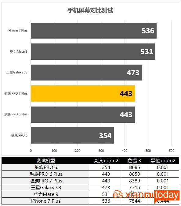 Meizu Pro 7 Plus: Datacolor Spyder5 Family