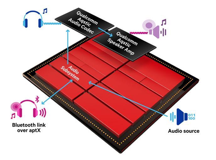 Snapdragon 660 vs Kirin 960 (Audio Codec 1)