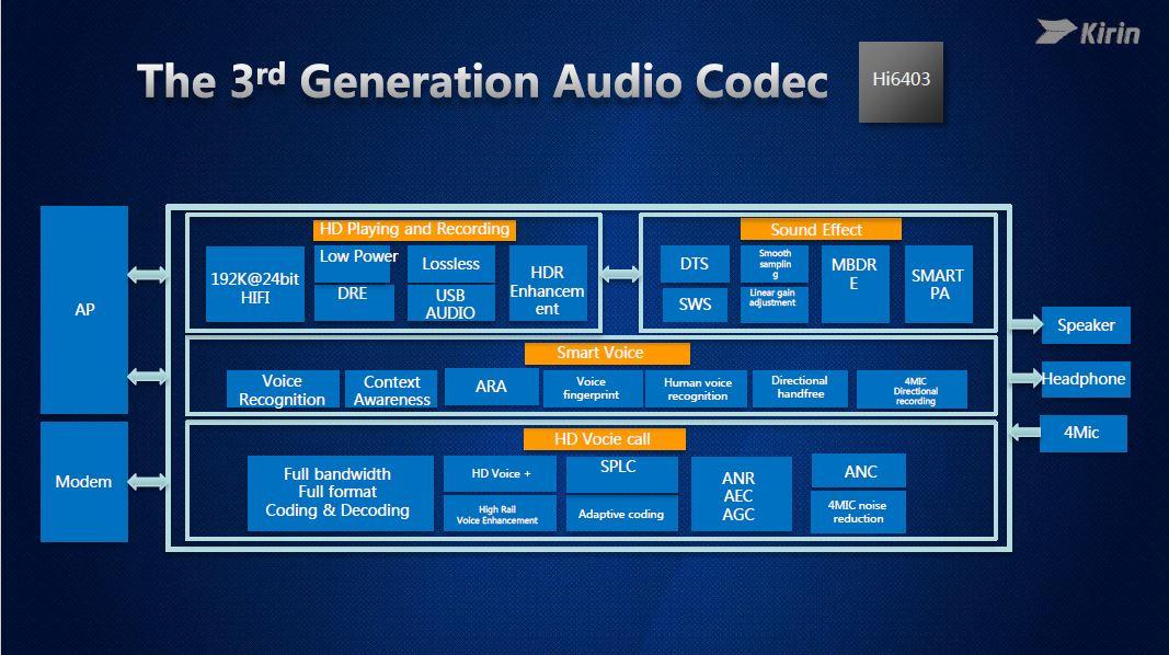 Snapdragon 660 vs Kirin 960 (Audio Codec 2)
