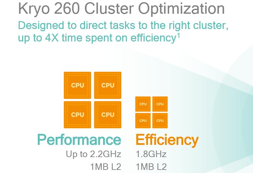 Snapdragon 660 vs Kirin 960 (CPU 1)