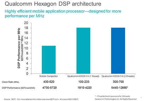 Snapdragon 660 vs Kirin 960 (DSP 1)