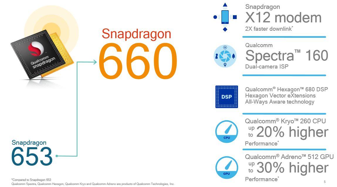 Snapdragon 660 vs Kirin 960 (GPU 1)