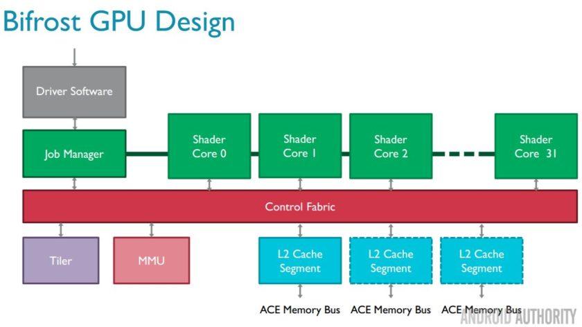 Snapdragon 660 vs Kirin 960 (GPU Bifrost)
