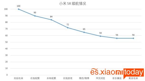Xiaomi Mi 5X pruebas