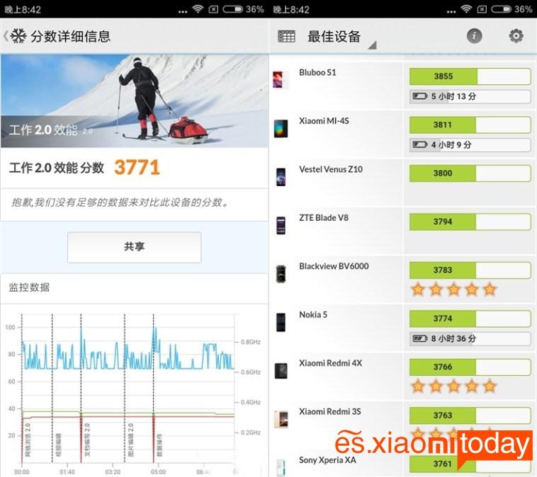 Xiaomi Redmi Note 5A (PCMark 2)