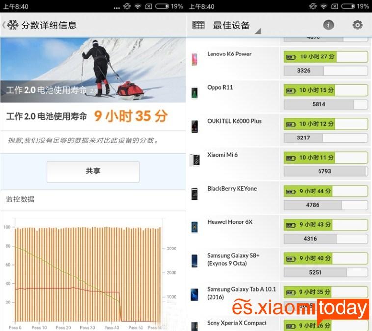 Xiaomi Redmi Note 5A (PCMark Bateria)
