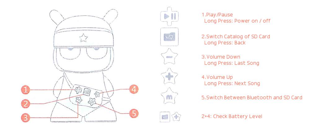 Xiaomi Mi Rabbit panel de control