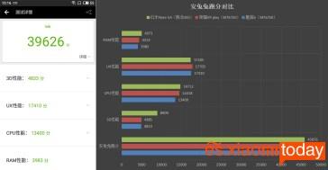 Meizu M6 AnTuTu Benchmark