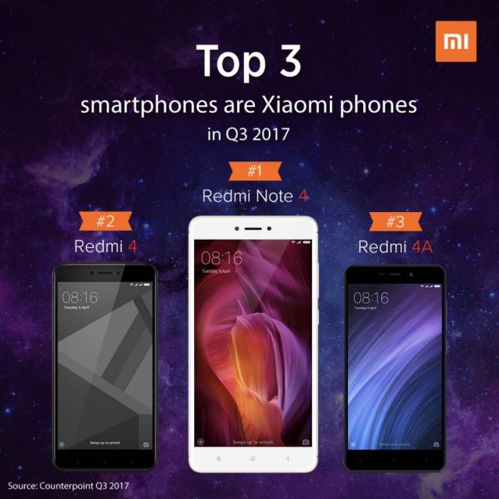 Xiaomi N° 1 India