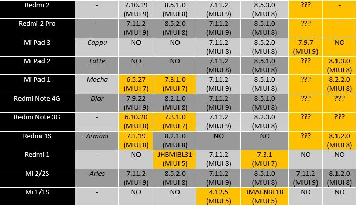 MIUI tabla actualizaciones