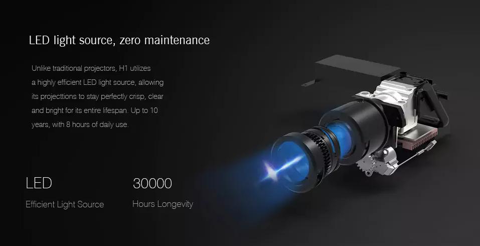 XGMI H1 LED