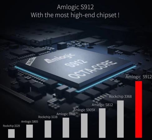 MECOOL KIII Pro processor