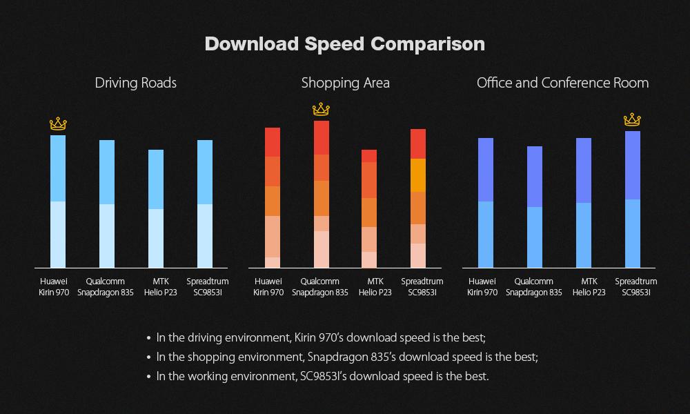 Comparación de velocidad de descarga - Leagoo T5C