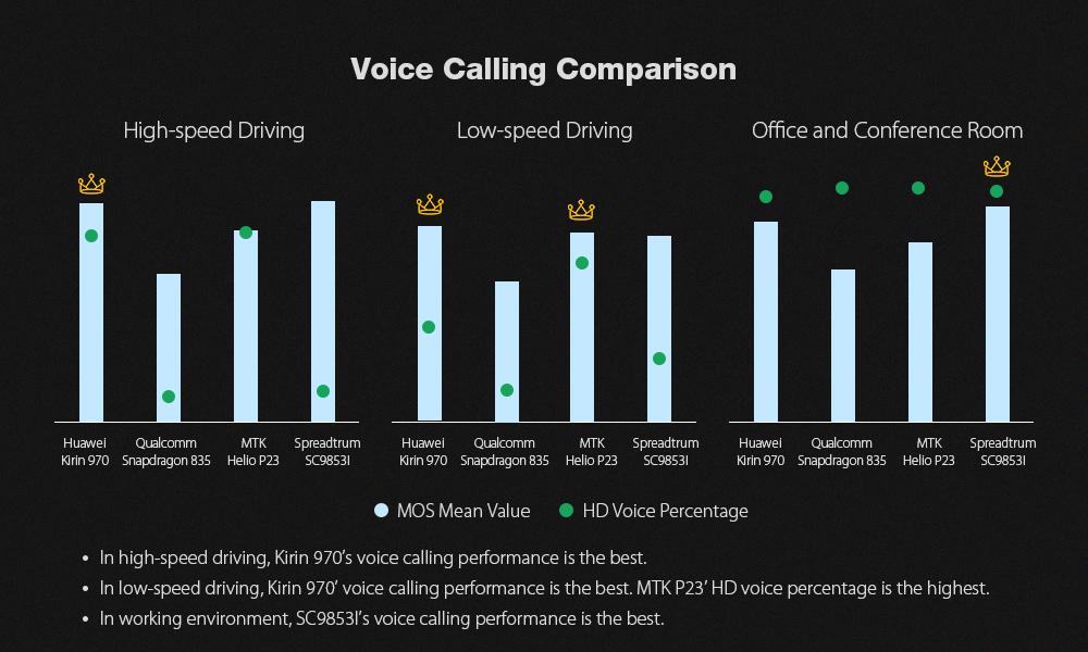Comparación de llamadas de voz - Leagoo T5C
