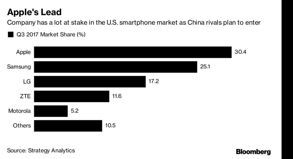 Xiaomi y Huawei de camino a E.U. 1