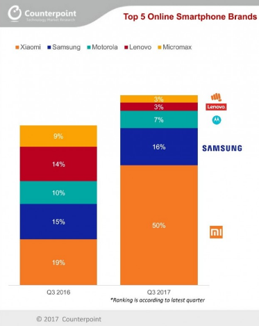 Cuotas de mercado Xiaomi