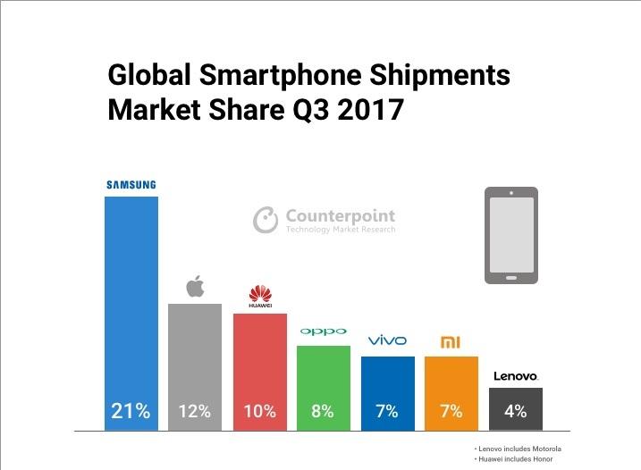 Counterpoint Xiaomi 2017 - Envíos Q3 de 2017