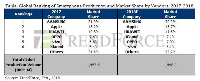 Mercado de smartphones 2018 - Análisis de Trend Force