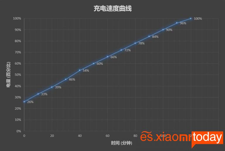 Xiaomi Xiaowa Youth Edition - Batería y carga